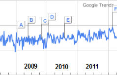 Baby Massage bei Google Trends