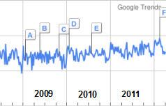 Baby Massage bei Google Trends