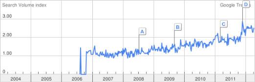 Mandelöl bei Google Trends